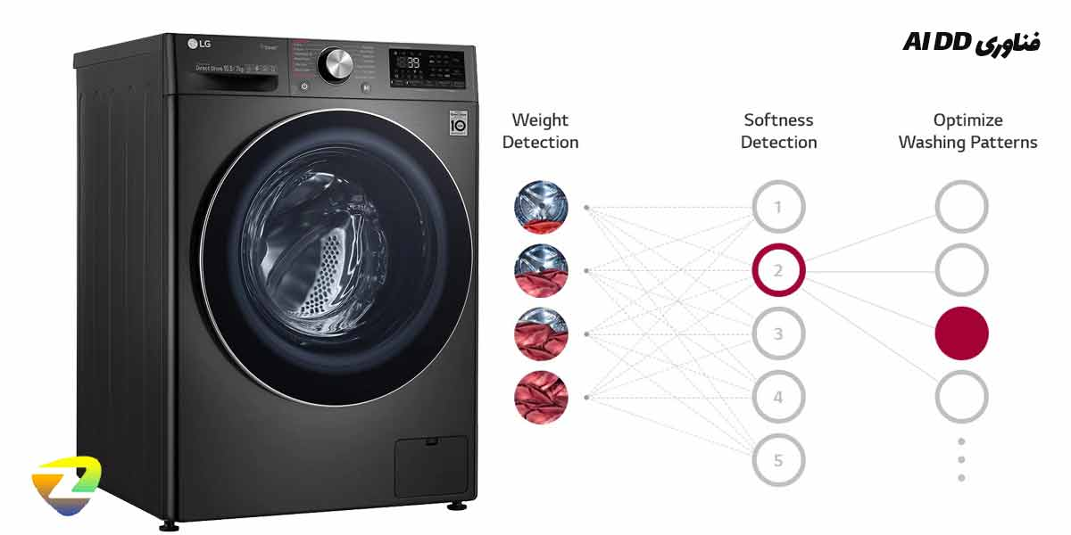 فناوری AL ADD در ماشین لباسشویی ال جی V9